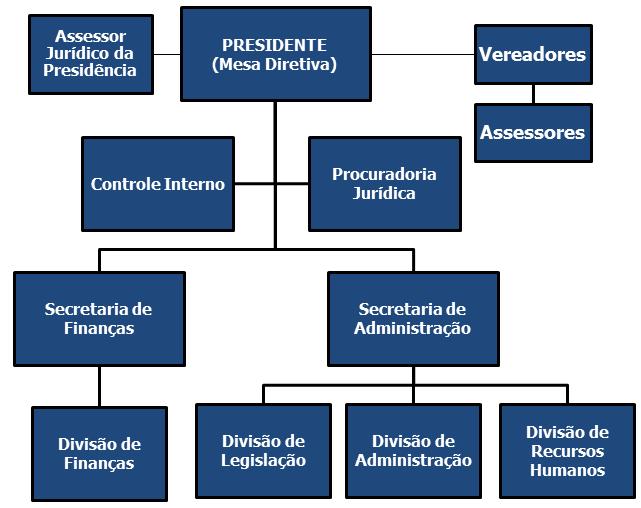 Organograma CMTB